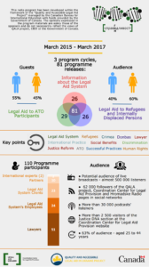 Justice DNA_Infographics